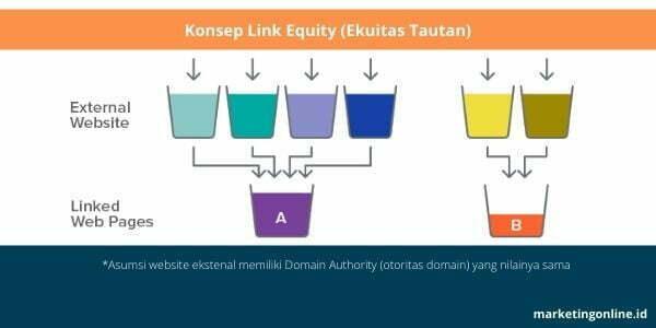 Konsep link equity - link juice - ekuitas tautan